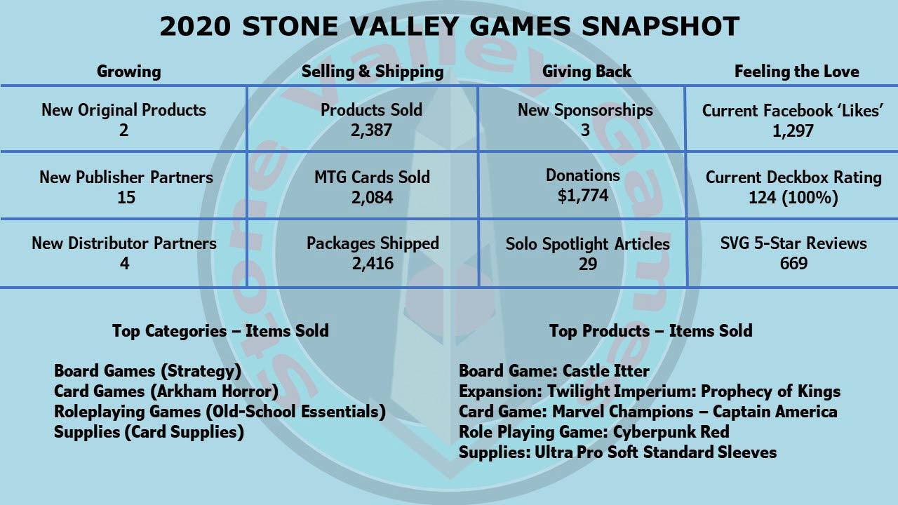 Stone Valley Games 2020 Snapshot